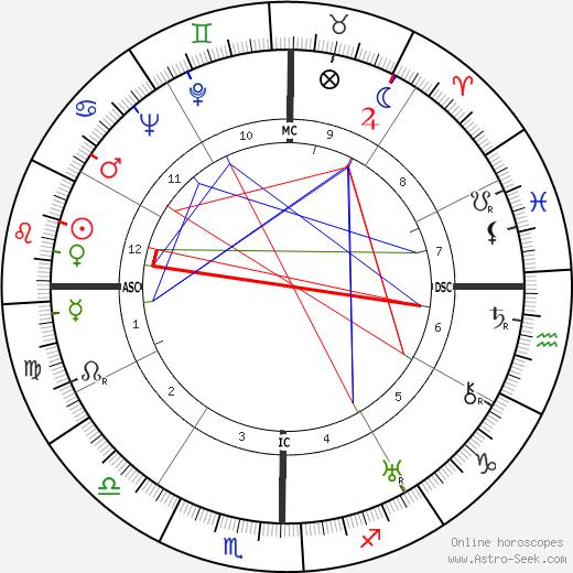 Долорес дель Рио Dolores del Rio день рождения гороскоп, Dolores del Rio Натальная карта онлайн