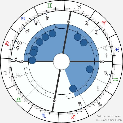 Erich Dethleffsen wikipedia, horoscope, astrology, instagram