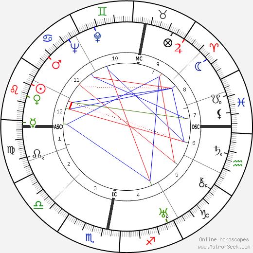 Erich Dethleffsen tema natale, oroscopo, Erich Dethleffsen oroscopi gratuiti, astrologia
