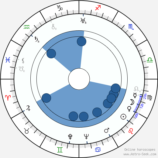 Frank Ross wikipedia, horoscope, astrology, instagram