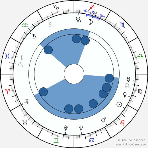 František Omelka wikipedia, horoscope, astrology, instagram