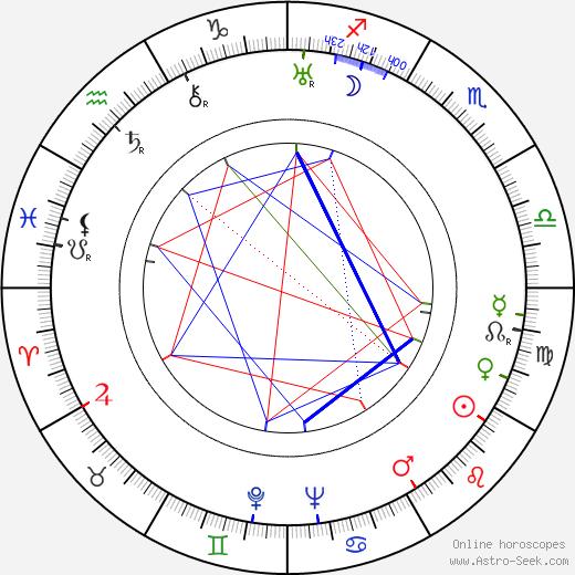 František Omelka astro natal birth chart, František Omelka horoscope, astrology