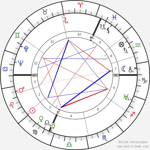 Gloria Morgan Vanderbilt день рождения гороскоп, Gloria Morgan Vanderbilt Натальная карта онлайн