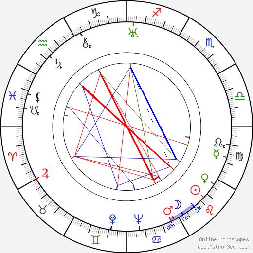 Irene von Zilahy tema natale, oroscopo, Irene von Zilahy oroscopi gratuiti, astrologia