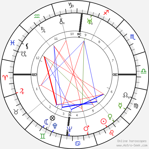 Jean Zay birth chart, Jean Zay astro natal horoscope, astrology