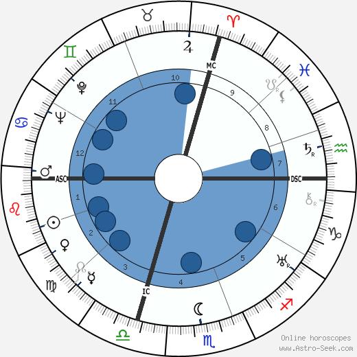 John Hay Whitney wikipedia, horoscope, astrology, instagram