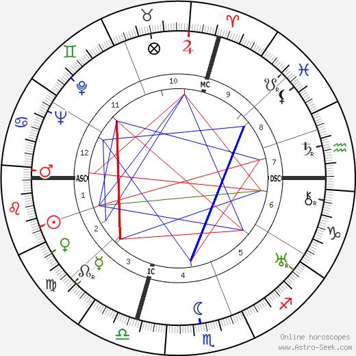 John Hay Whitney tema natale, oroscopo, John Hay Whitney oroscopi gratuiti, astrologia