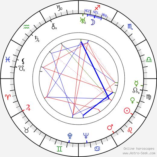 June Collyer astro natal birth chart, June Collyer horoscope, astrology