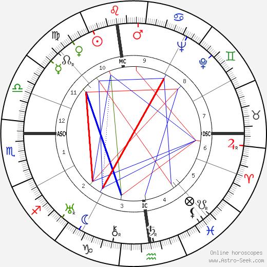 Léo Joannon astro natal birth chart, Léo Joannon horoscope, astrology
