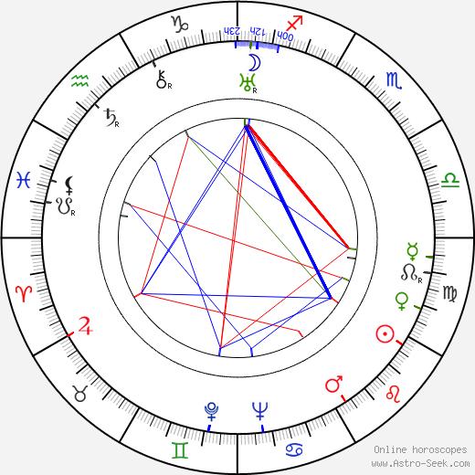 Mikko von Deringer birth chart, Mikko von Deringer astro natal horoscope, astrology