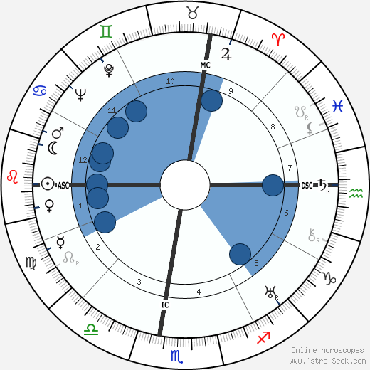 Paul A. Wiese wikipedia, horoscope, astrology, instagram