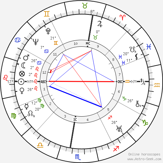 Paul A. Wiese birth chart, biography, wikipedia 2019, 2020