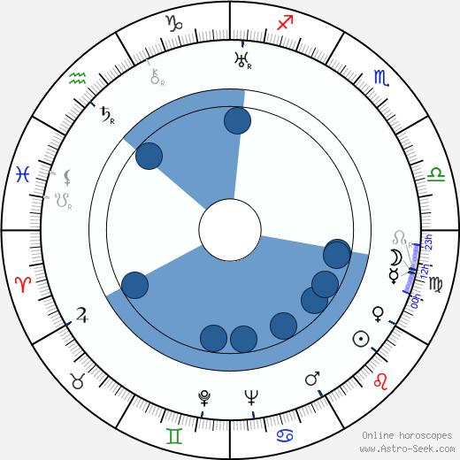 Pepa Ruiz wikipedia, horoscope, astrology, instagram