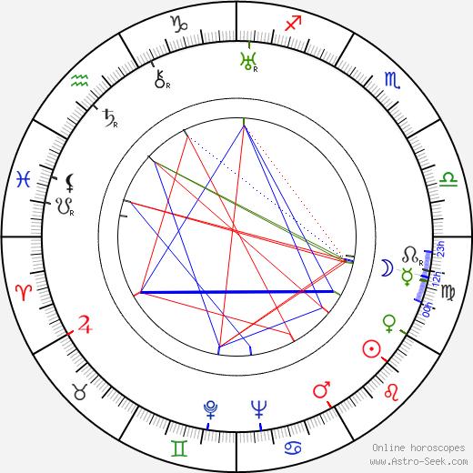 Pepa Ruiz astro natal birth chart, Pepa Ruiz horoscope, astrology