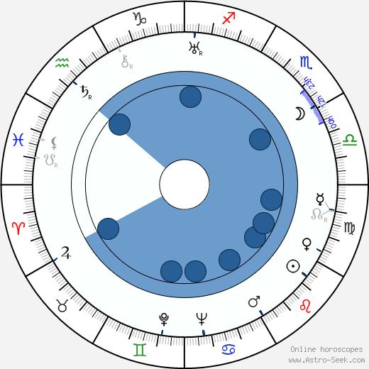 Robert Dorsay wikipedia, horoscope, astrology, instagram