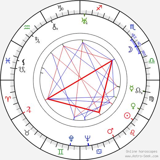 Robert Dorsay tema natale, oroscopo, Robert Dorsay oroscopi gratuiti, astrologia