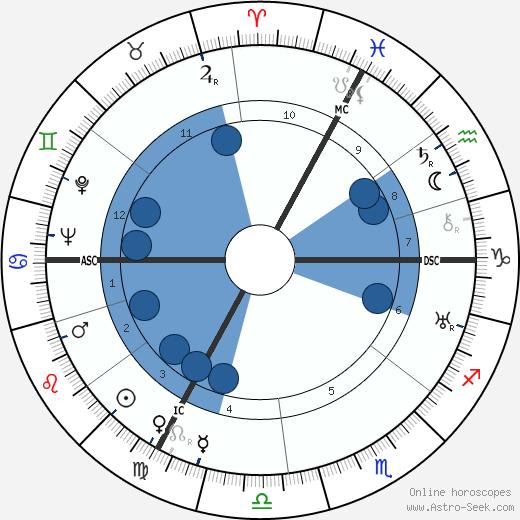 Roger Chapelain-Midy wikipedia, horoscope, astrology, instagram