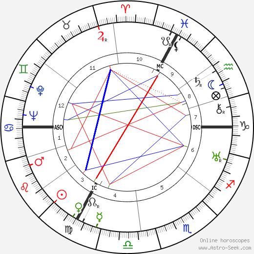 Roger Chapelain-Midy день рождения гороскоп, Roger Chapelain-Midy Натальная карта онлайн