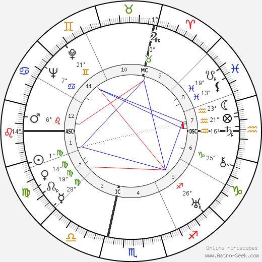 Ruby Keeler birth chart, biography, wikipedia 2019, 2020