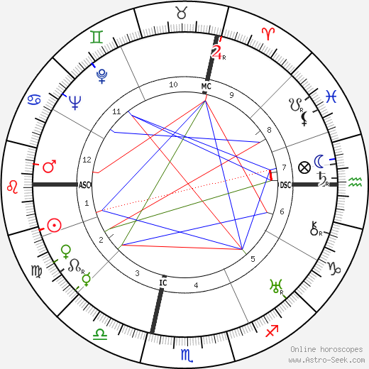 Ruby Keeler astro natal birth chart, Ruby Keeler horoscope, astrology