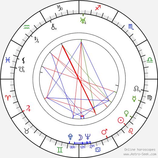 Vladimír Müller день рождения гороскоп, Vladimír Müller Натальная карта онлайн