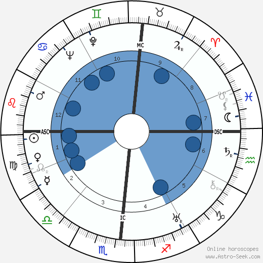 Will Edward Rose wikipedia, horoscope, astrology, instagram
