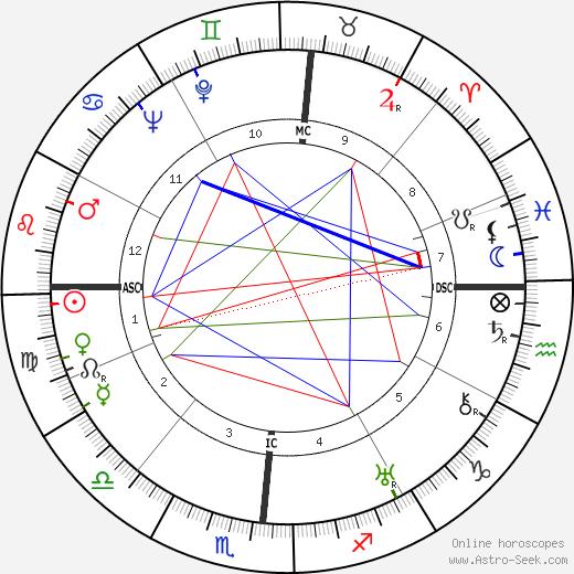 Will Edward Rose tema natale, oroscopo, Will Edward Rose oroscopi gratuiti, astrologia