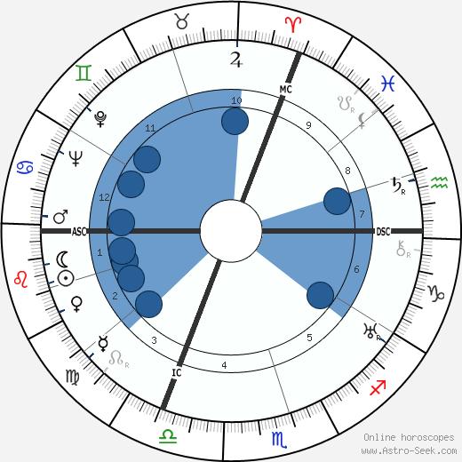 Yves Du Manoir wikipedia, horoscope, astrology, instagram
