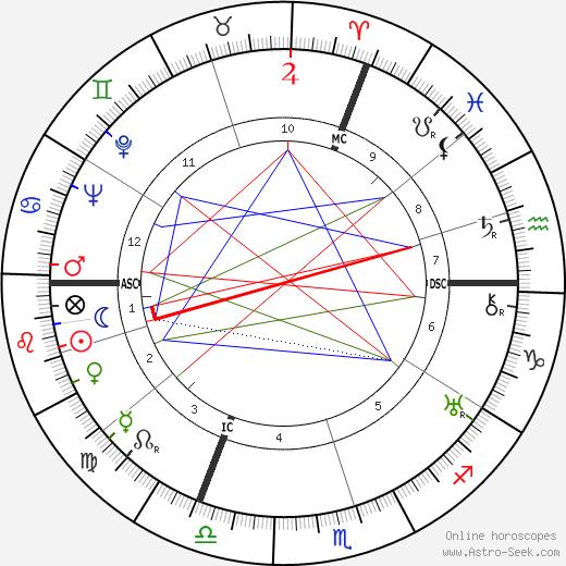 Yves Du Manoir день рождения гороскоп, Yves Du Manoir Натальная карта онлайн