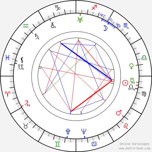 André de la Varre astro natal birth chart, André de la Varre horoscope, astrology