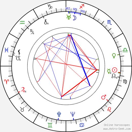 Arvo Turtiainen день рождения гороскоп, Arvo Turtiainen Натальная карта онлайн