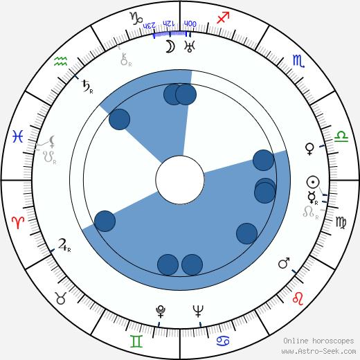 Edgar G. Ulmer wikipedia, horoscope, astrology, instagram