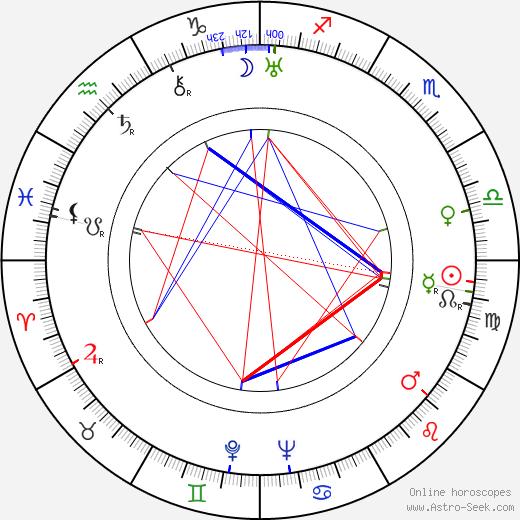 Эдгар Георг Ульмер Edgar G. Ulmer день рождения гороскоп, Edgar G. Ulmer Натальная карта онлайн