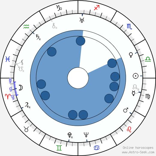 Ferruccio Cerio wikipedia, horoscope, astrology, instagram