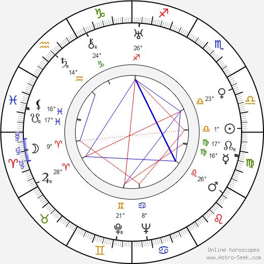 Ferruccio Cerio birth chart, biography, wikipedia 2020, 2021