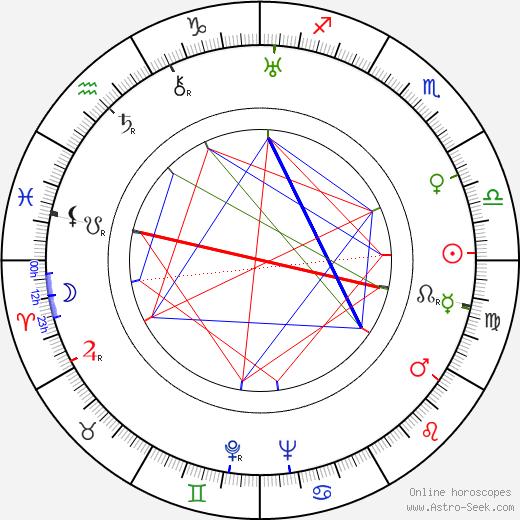 Ferruccio Cerio birth chart, Ferruccio Cerio astro natal horoscope, astrology