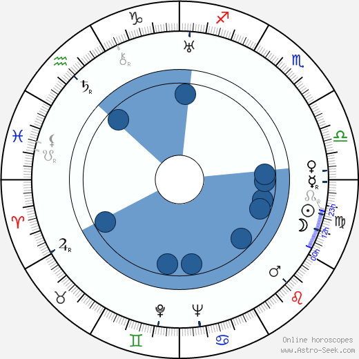Goffredo Alessandrini wikipedia, horoscope, astrology, instagram