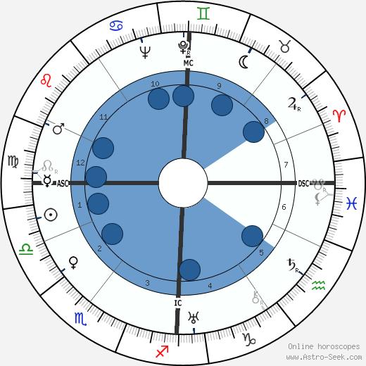 Greer Garson wikipedia, horoscope, astrology, instagram