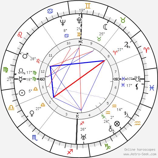 Greer Garson birth chart, biography, wikipedia 2019, 2020