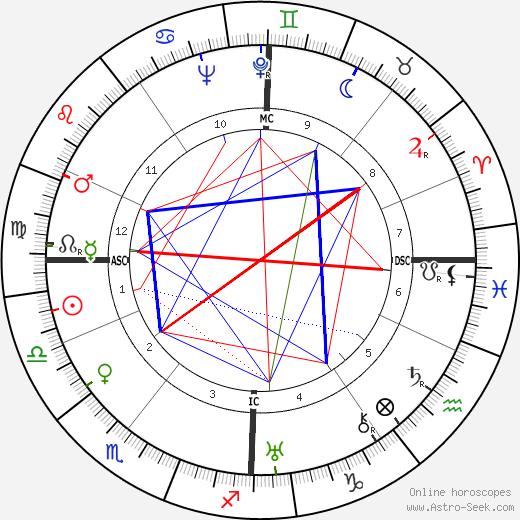 Greer Garson astro natal birth chart, Greer Garson horoscope, astrology