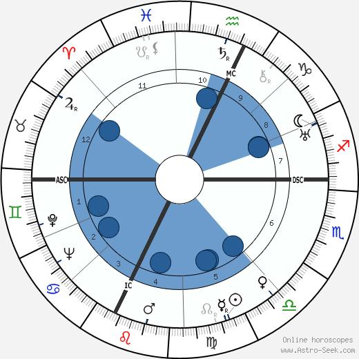 Gwermaine Richier wikipedia, horoscope, astrology, instagram