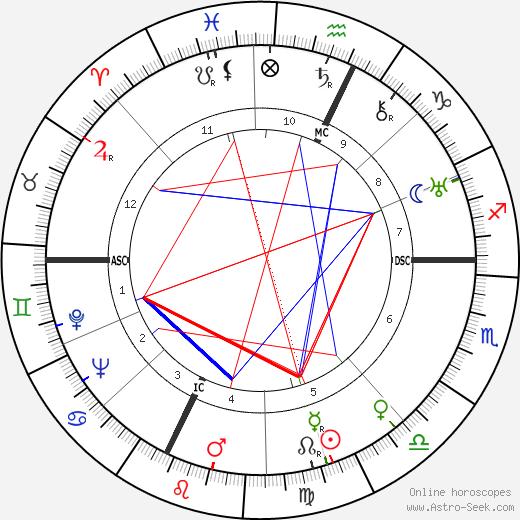 Gwermaine Richier tema natale, oroscopo, Gwermaine Richier oroscopi gratuiti, astrologia