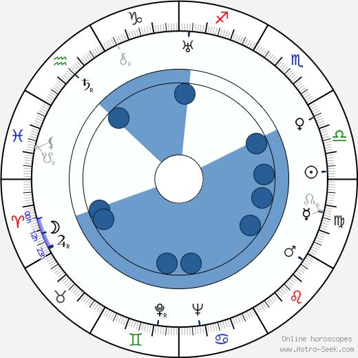 Hilde Wagener wikipedia, horoscope, astrology, instagram