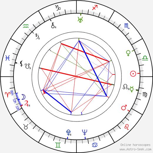 Hilde Wagener день рождения гороскоп, Hilde Wagener Натальная карта онлайн