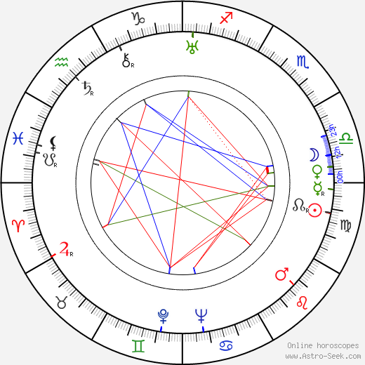 Jacek Woszczerowicz birth chart, Jacek Woszczerowicz astro natal horoscope, astrology
