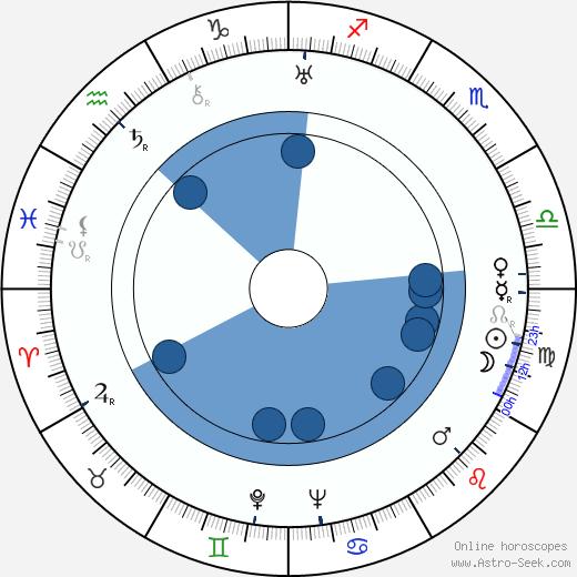 Jaroslav Raušer wikipedia, horoscope, astrology, instagram