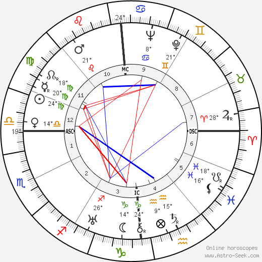 Jean Dasté birth chart, biography, wikipedia 2019, 2020