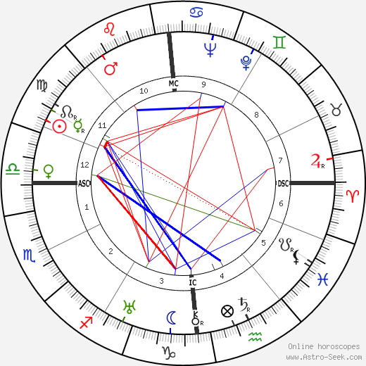 Jean Dasté astro natal birth chart, Jean Dasté horoscope, astrology