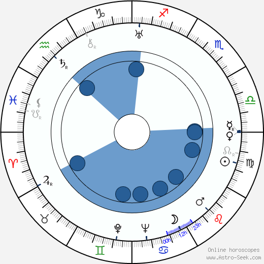 Max 'Slapsie Maxie' Rosenbloom wikipedia, horoscope, astrology, instagram