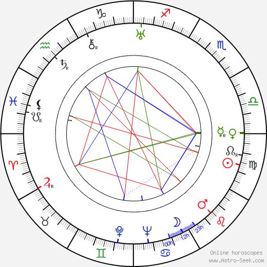 Max 'Slapsie Maxie' Rosenbloom birth chart, Max 'Slapsie Maxie' Rosenbloom astro natal horoscope, astrology